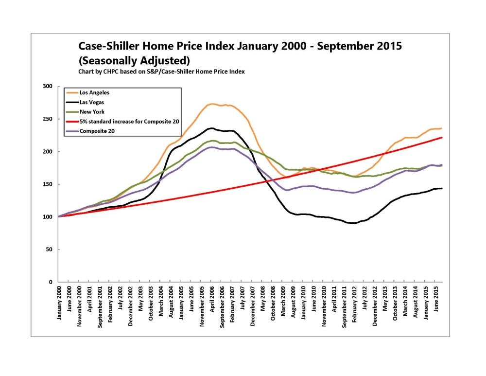 Case-Shiller 2015 September