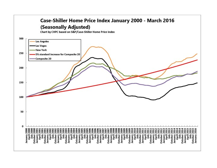 Case-Shiller Update May 2016 CHART