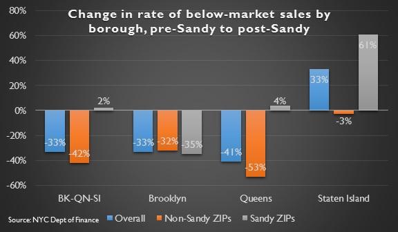 Sandy sales bar graph