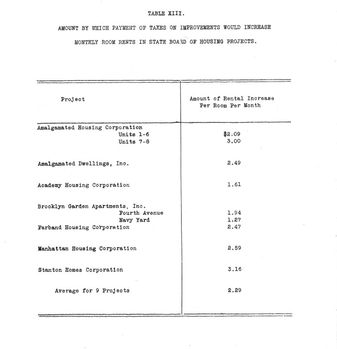Results of a 1933 case study examining the effects of tax-exempted on rents in New York City.